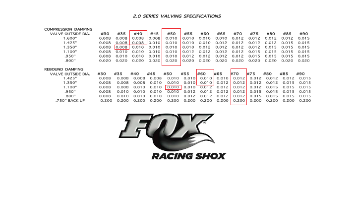 Click image for larger version Name:	Fox 2.0 Series Valving.png Views:	117 Size:	56.0 KB ID:	33356